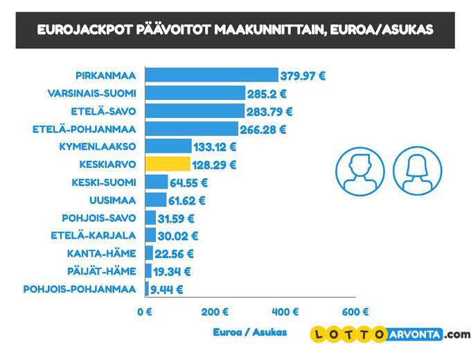 eurojackpot päävoitot per asukas ja maakunta
