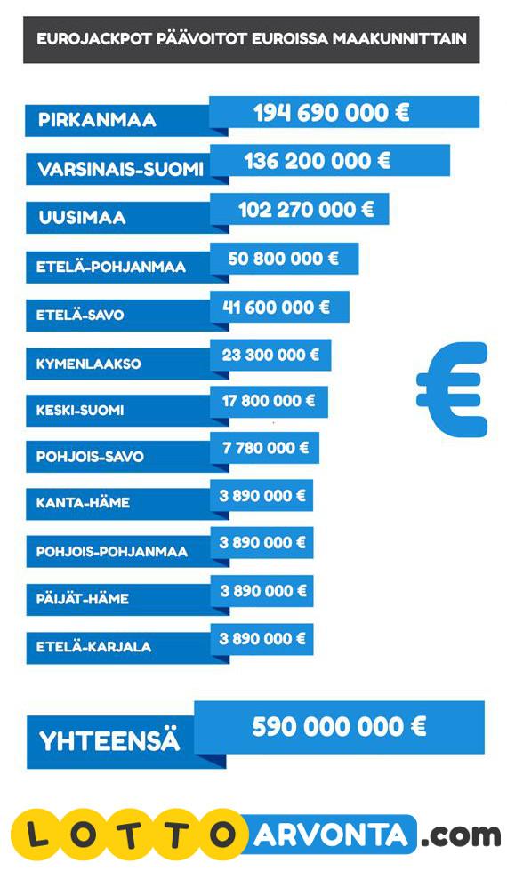 eurojackpot päävoittomäärät maakunnittain