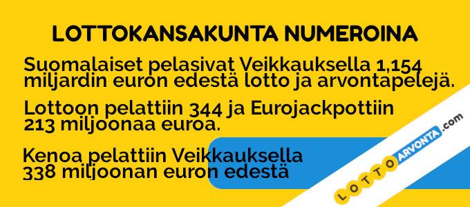 suomalaiset lottoavat numeroina
