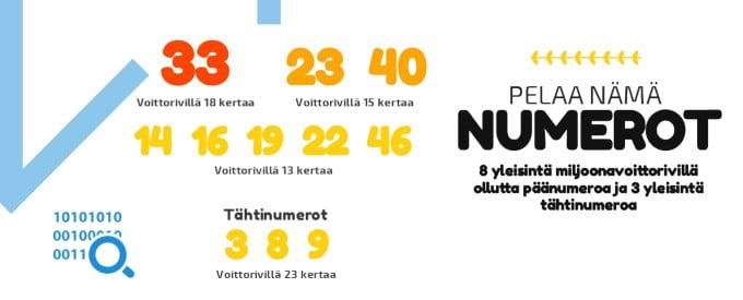 eurojackpot tulokset ja numerot miljoonavoittoriveillä